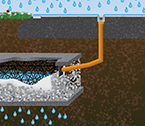 Infiltratie & drainage